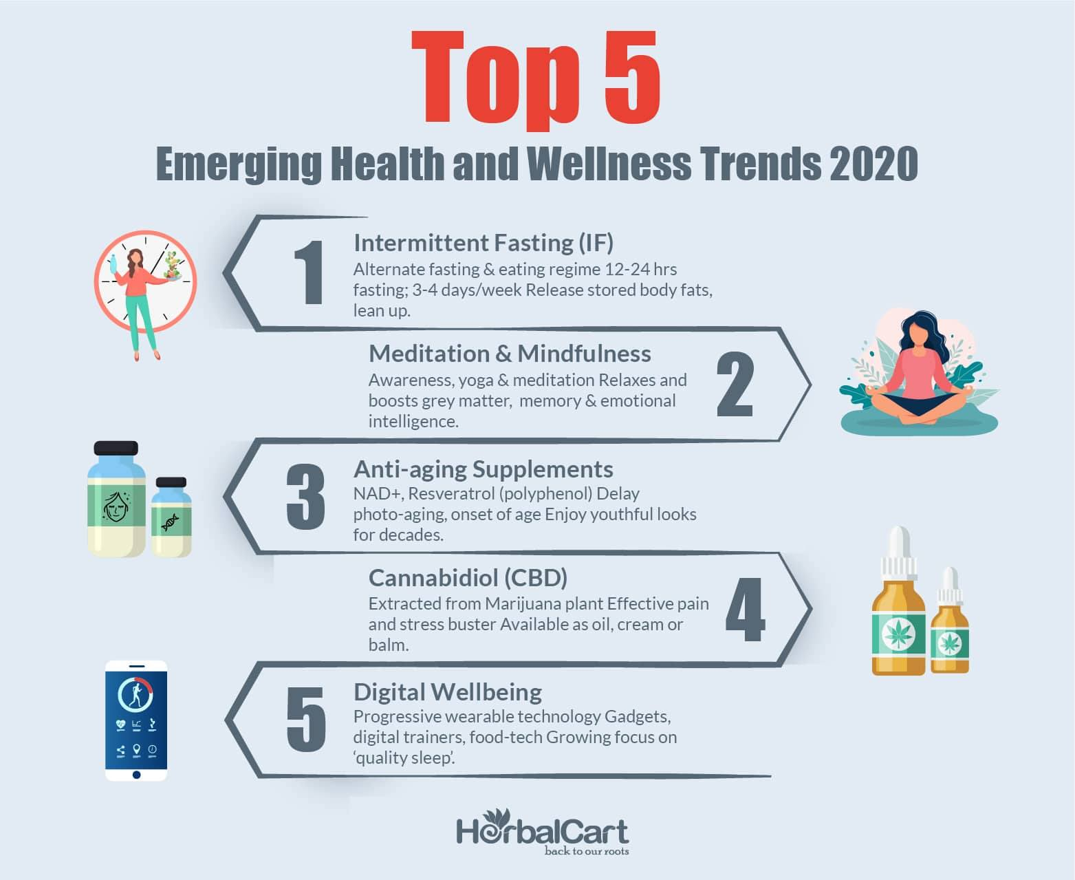 Health and Wellness Trends 2020